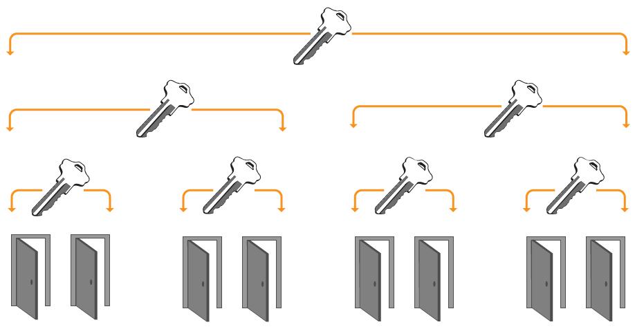 Portland Locksmith Master Key System